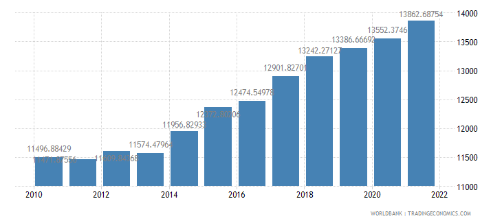 senegal gdp per person employed constant 1990 ppp dollar wb data