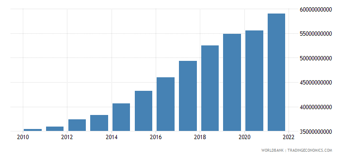 senegal gdp ppp constant 2005 international dollar wb data