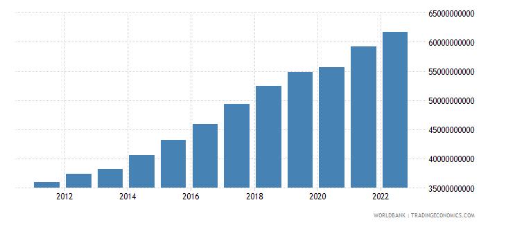 senegal gdp ppp constant 2005 international dollar wb data