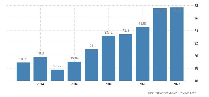 Senegal GDP