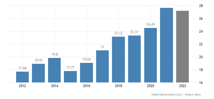 Senegal GDP