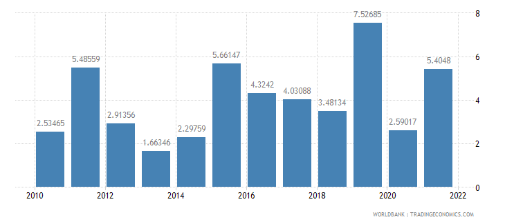 senegal general government final consumption expenditure annual percent growth wb data