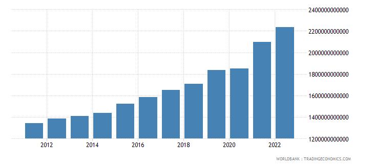 senegal general government final consumption expenditure constant lcu wb data
