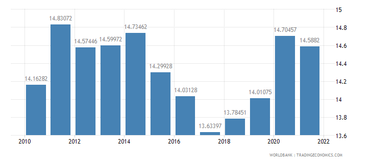 senegal general government final consumption expenditure percent of gdp wb data
