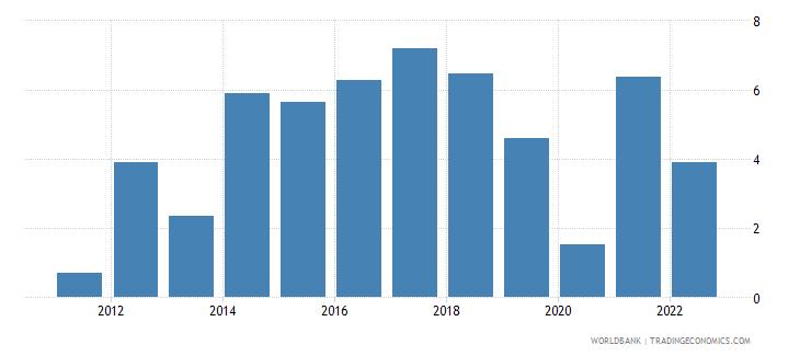 senegal gni growth annual percent wb data