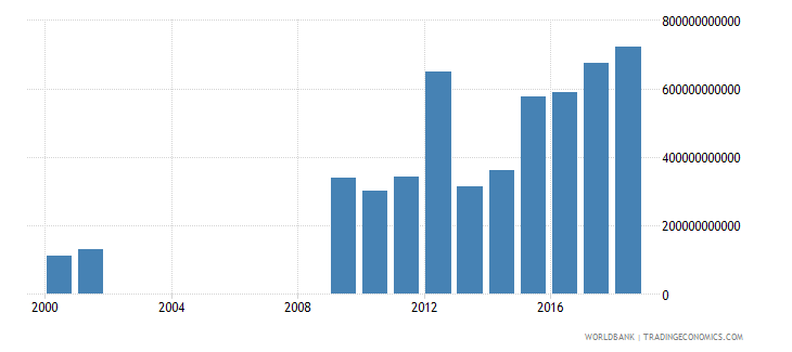senegal goods and services expense current lcu wb data