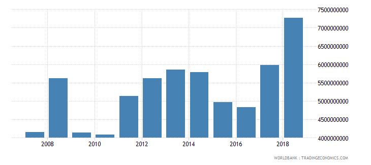 senegal goods imports bop us dollar wb data