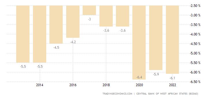 Senegal Government Budget