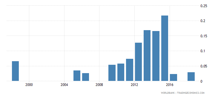 senegal government expenditure on pre primary education as percent of gdp percent wb data