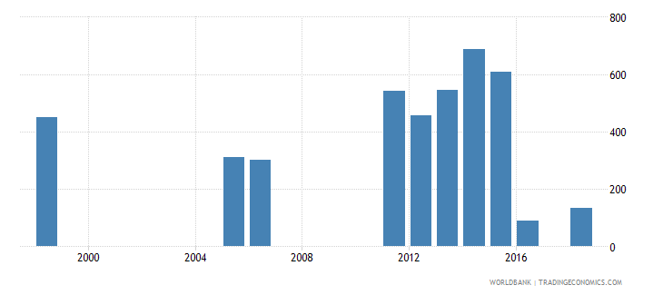 senegal government expenditure per lower secondary student constant ppp$ wb data