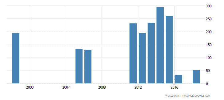 senegal government expenditure per lower secondary student constant us$ wb data