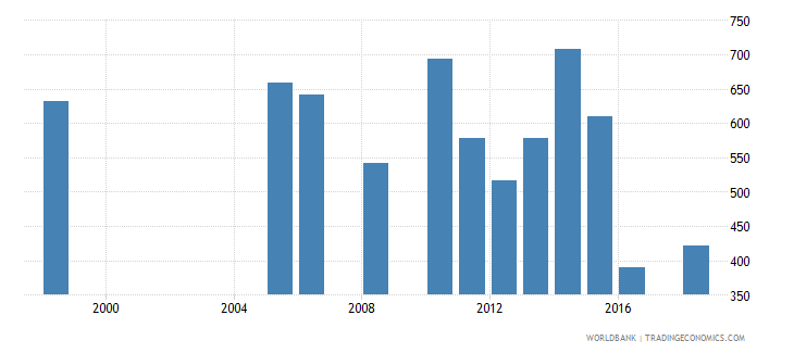 senegal government expenditure per secondary student constant ppp$ wb data