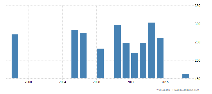senegal government expenditure per secondary student constant us$ wb data