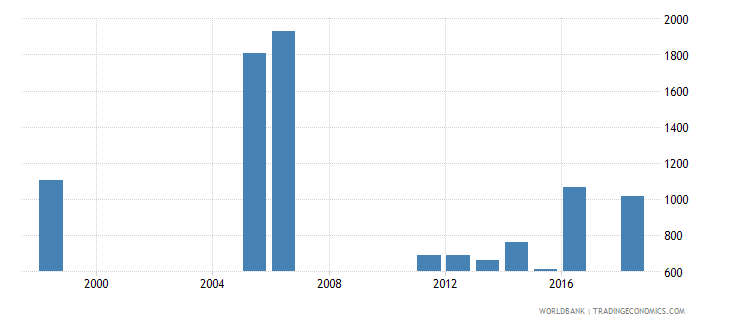 senegal government expenditure per upper secondary student constant ppp$ wb data