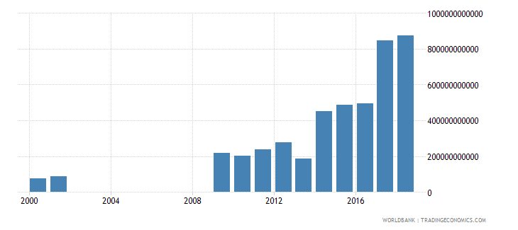 senegal grants and other revenue current lcu wb data