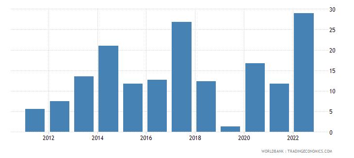 senegal gross capital formation annual percent growth wb data