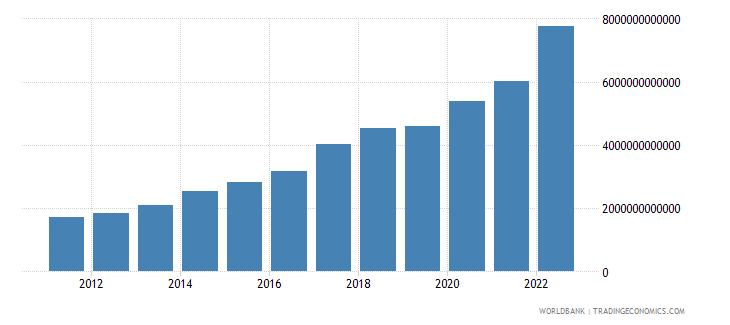 senegal gross capital formation constant lcu wb data
