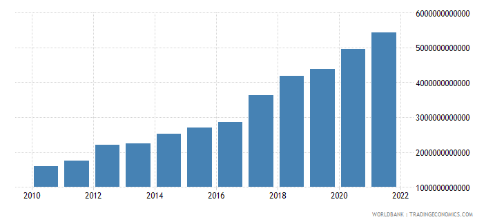 senegal gross capital formation current lcu wb data