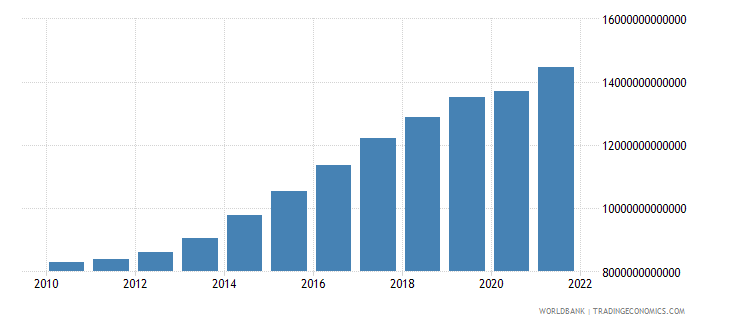 senegal gross domestic income constant lcu wb data