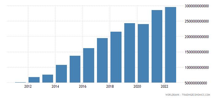 senegal gross domestic savings current lcu wb data