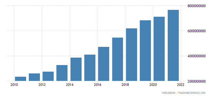 senegal gross fixed capital formation constant 2000 us dollar wb data
