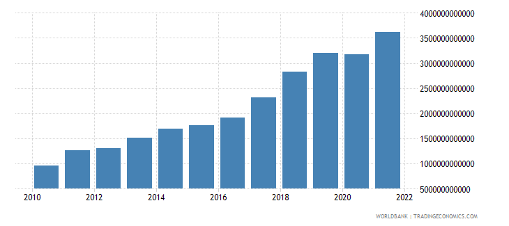 senegal gross fixed capital formation private sector current lcu wb data
