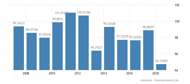 senegal gross intake rate in grade 1 total percent of relevant age group wb data