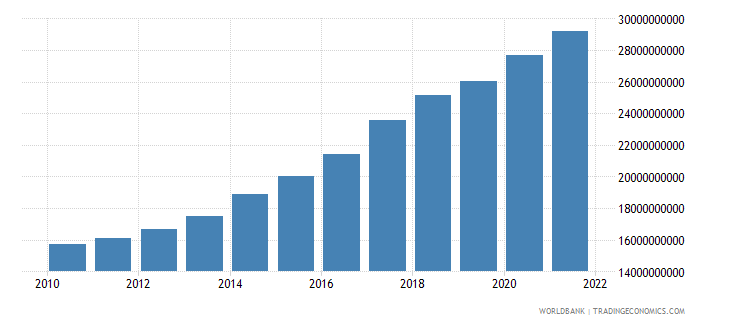 senegal gross national expenditure constant 2000 us dollar wb data