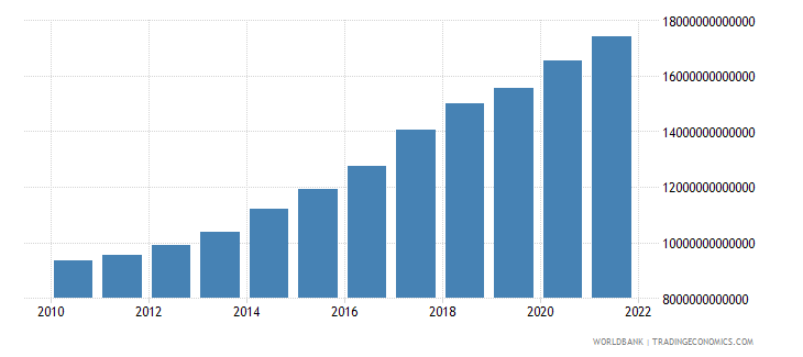 senegal gross national expenditure constant lcu wb data