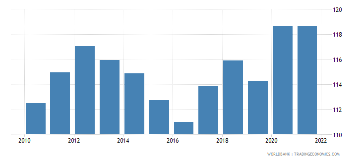 senegal gross national expenditure percent of gdp wb data