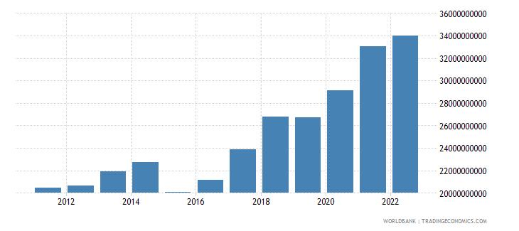 senegal gross national expenditure us dollar wb data