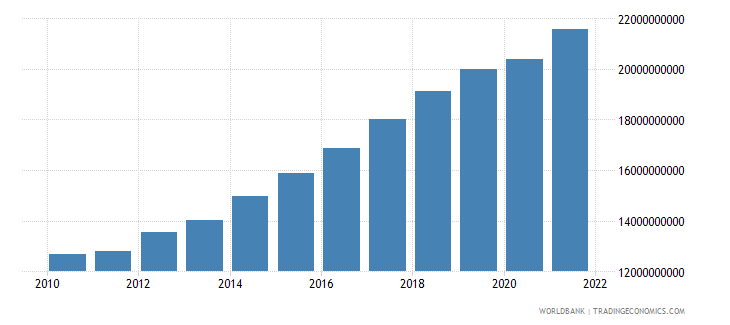 senegal gross value added at factor cost constant 2000 us dollar wb data