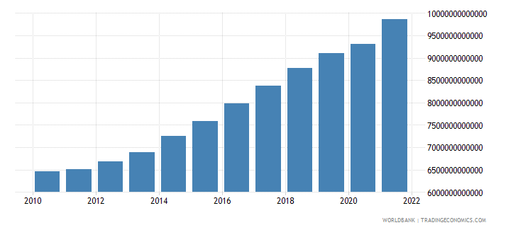 senegal household final consumption expenditure constant lcu wb data