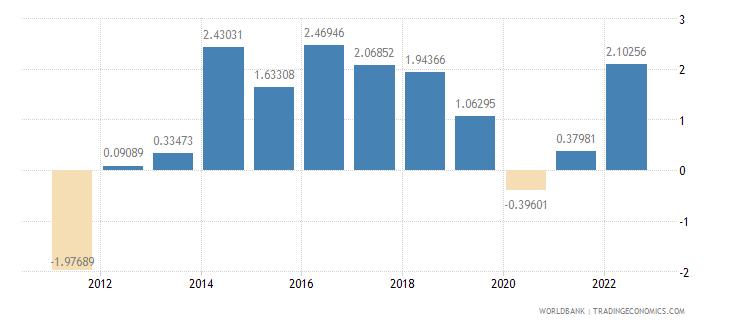 senegal household final consumption expenditure per capita growth annual percent wb data