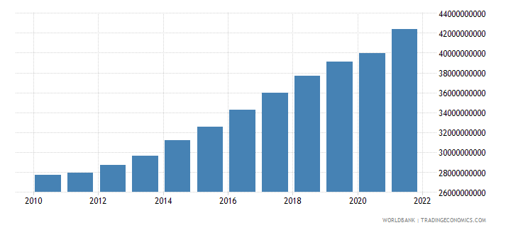 senegal household final consumption expenditure ppp constant 2005 international dollar wb data