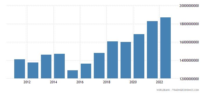 senegal household final consumption expenditure us dollar wb data