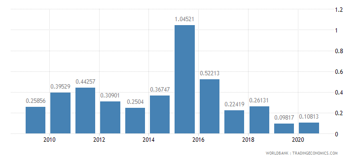 senegal ict goods exports percent of total goods exports wb data
