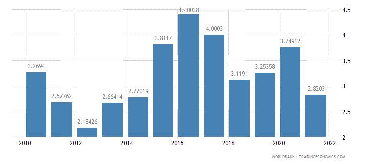 senegal ict goods imports percent total goods imports wb data