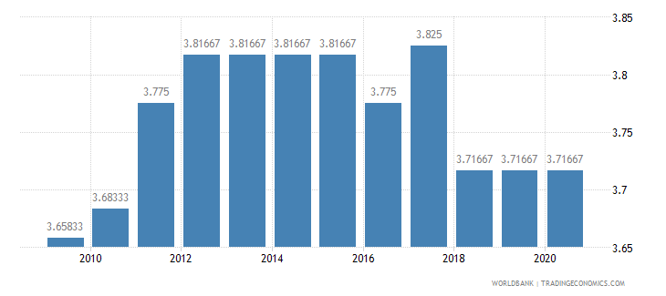 senegal ida resource allocation index 1 low to 6 high wb data