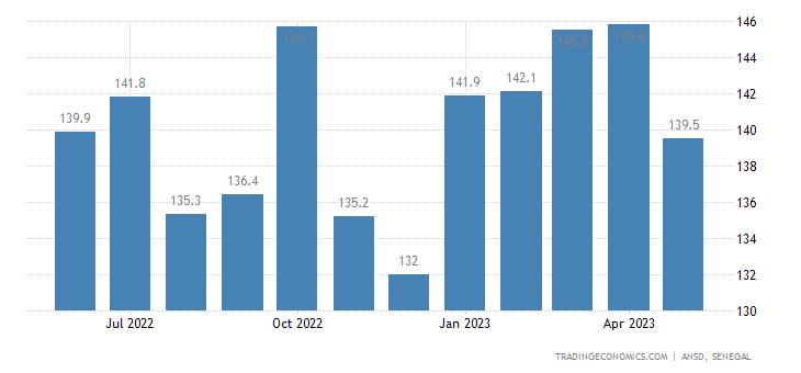 Senegal Import Prices