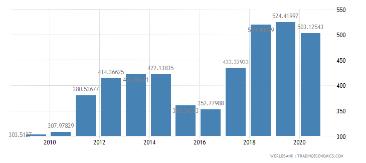 senegal import value index 2000  100 wb data