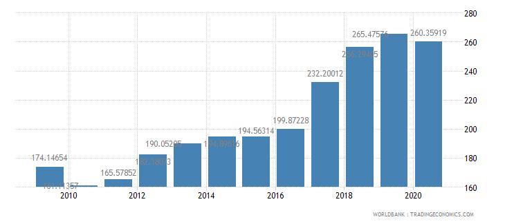 senegal import volume index 2000  100 wb data