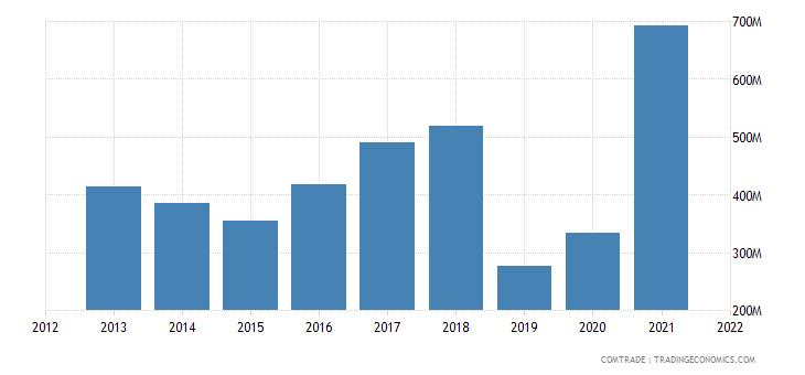 senegal imports india