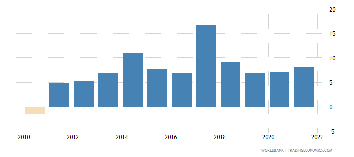 senegal imports of goods and services annual percent growth wb data