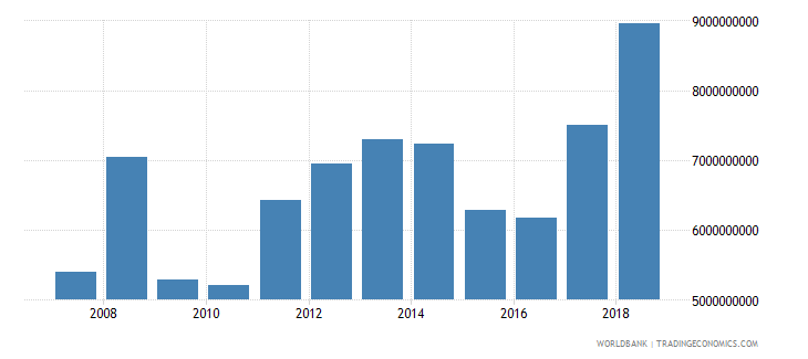 senegal imports of goods and services bop us dollar wb data