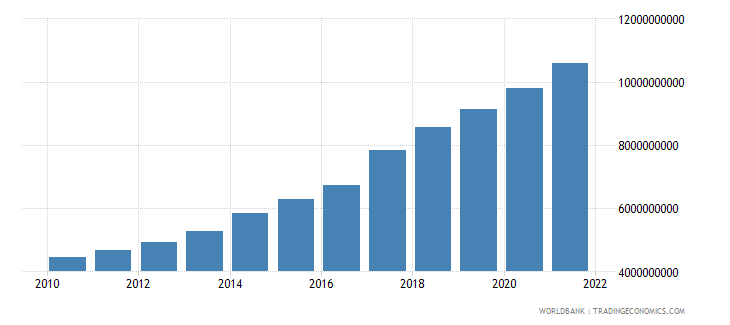senegal imports of goods and services constant 2000 us dollar wb data