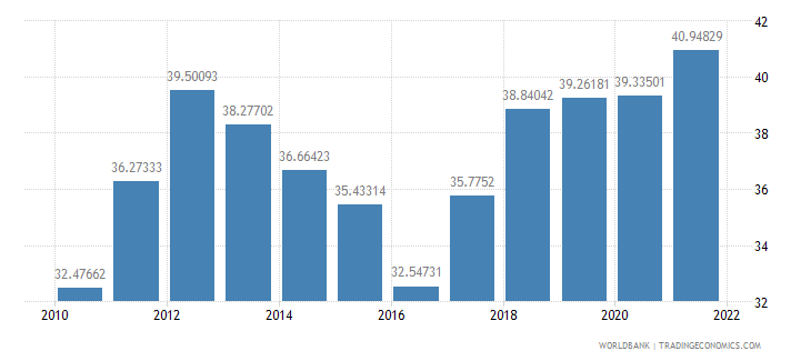 senegal imports of goods and services percent of gdp wb data