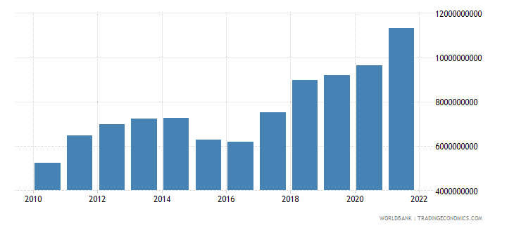 senegal imports of goods and services us dollar wb data