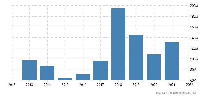 senegal imports ukraine