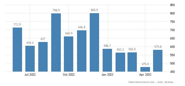 Senegal Imports